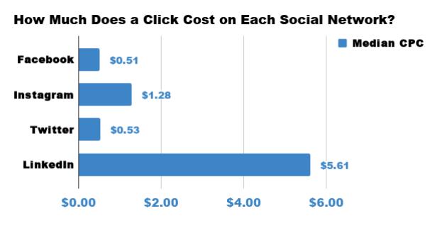 Sosyal Medya Reklam Ücretleri