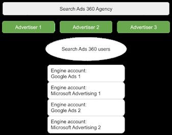 Search Ads 360 bir ajans yapısı modelini izler